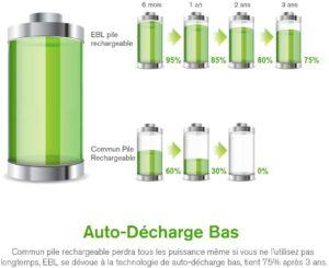 La durée de l'autonomie d'une pile rechargeable dans un comparatif gagnant
