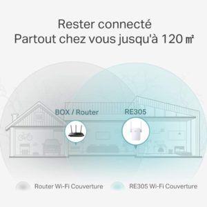 Comment sont testés les répéteurs wifi ?
